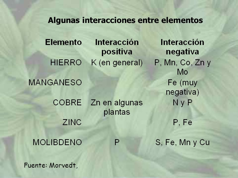 Algunas interacciones entre elementos