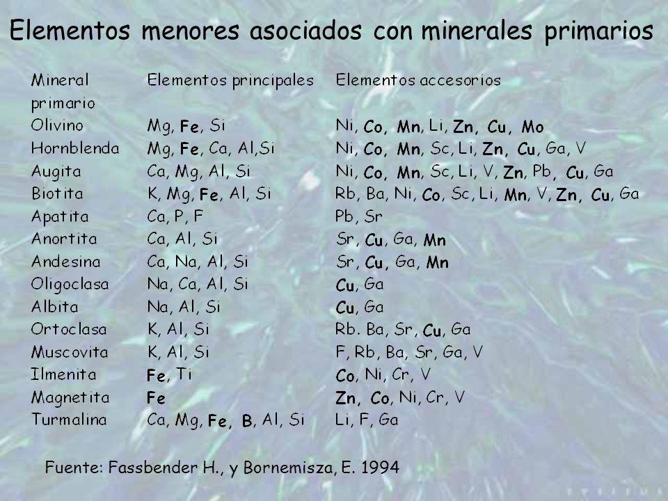 Elementos menores asociados con minerales primarios