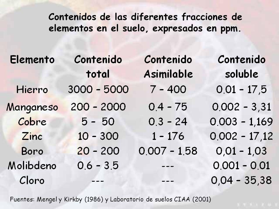 Contenidos de las diferentes fracciones de elementos en el suelo, expresados en ppm.