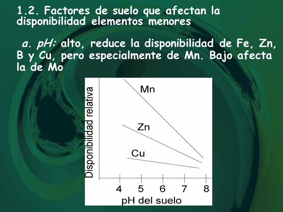 1.2. Factores de suelo que afectan la disponibilidad elementos menores