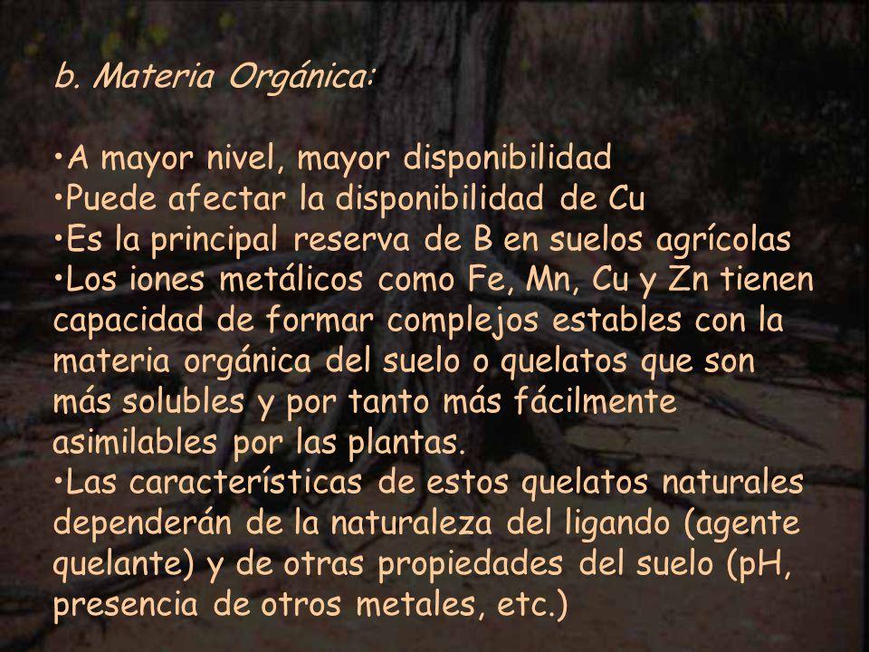 b. Materia Orgánica: A mayor nivel, mayor disponibilidad. Puede afectar la disponibilidad de Cu. Es la principal reserva de B en suelos agrícolas.