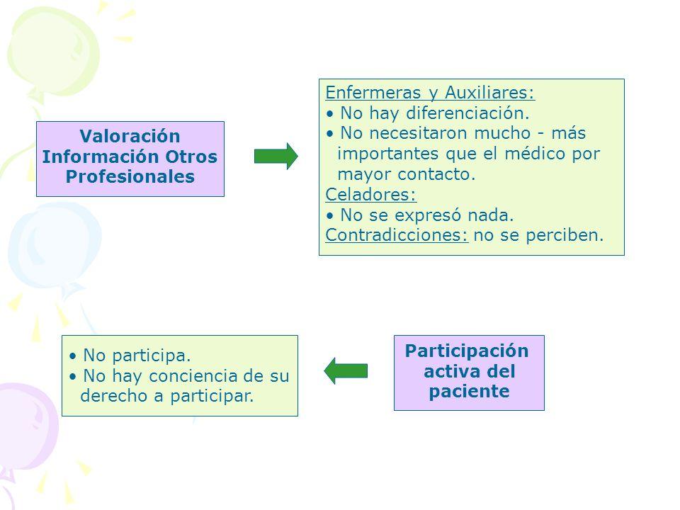Enfermeras y Auxiliares: