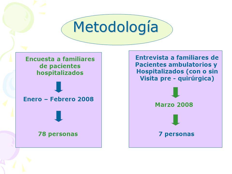 Metodología Encuesta a familiares de pacientes hospitalizados