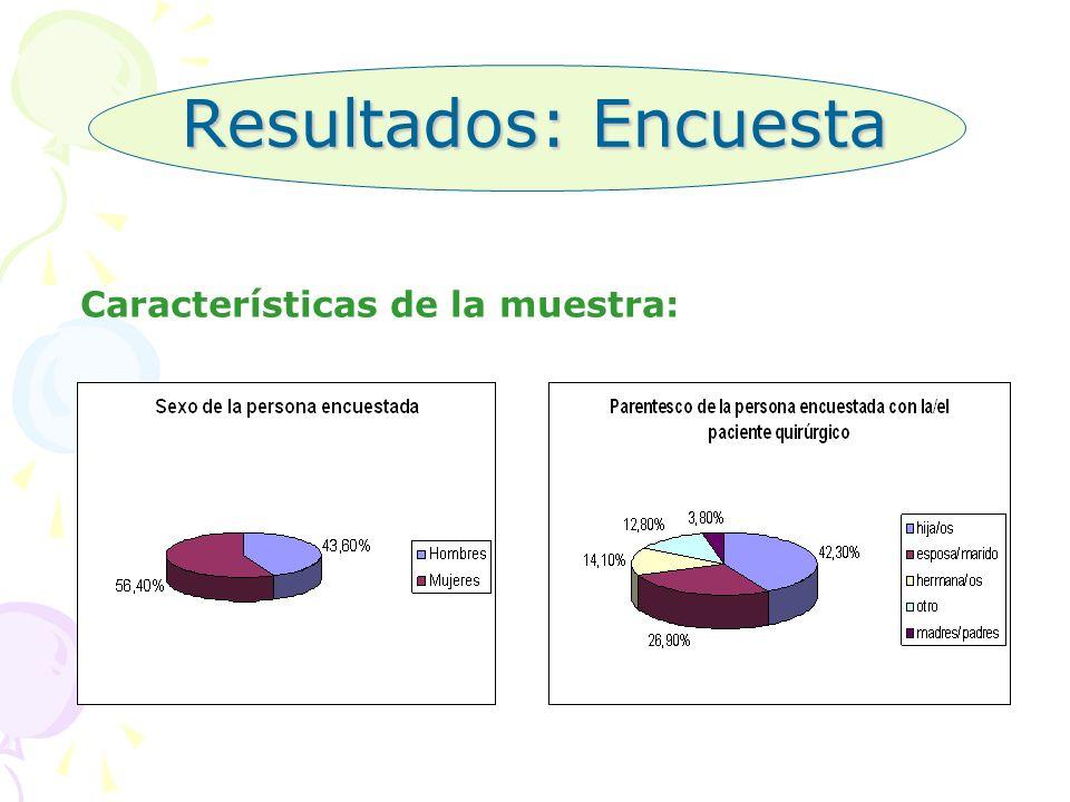 Resultados: Encuesta Características de la muestra: