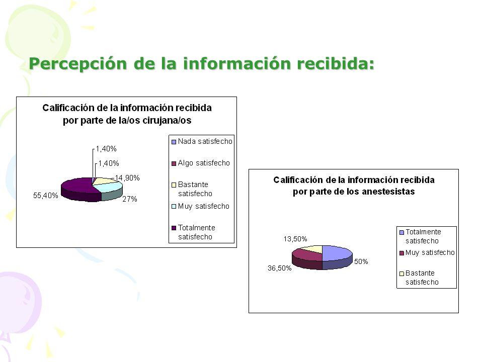 Percepción de la información recibida: