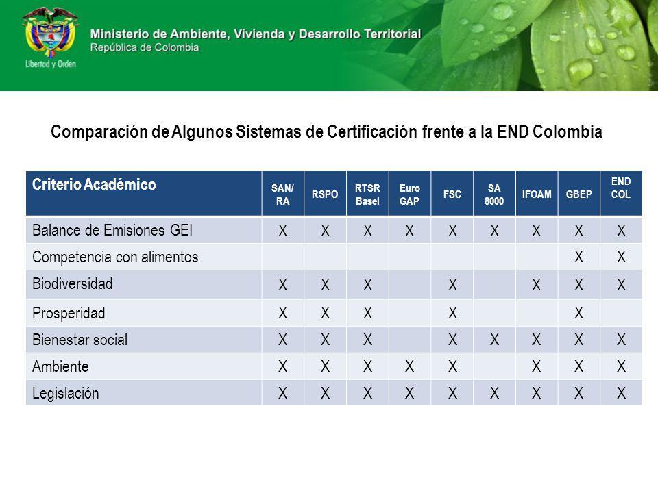 Comparación de Algunos Sistemas de Certificación frente a la END Colombia