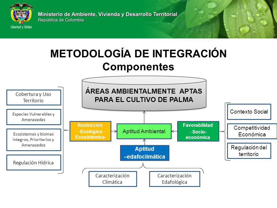 METODOLOGÍA DE INTEGRACIÓN Componentes