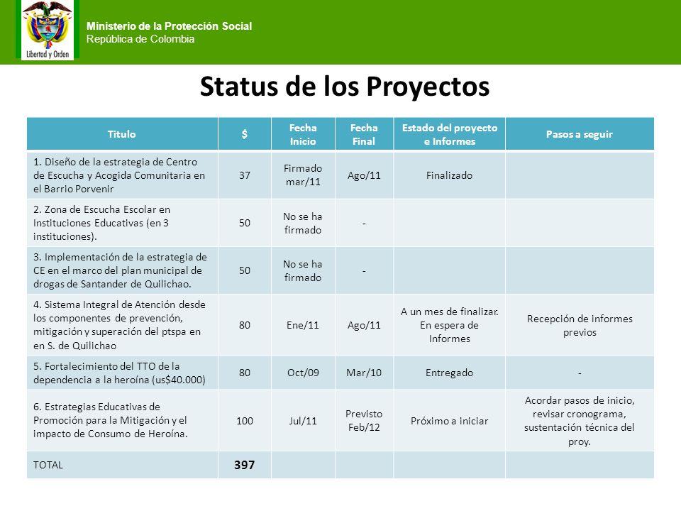 Status de los Proyectos Estado del proyecto e Informes