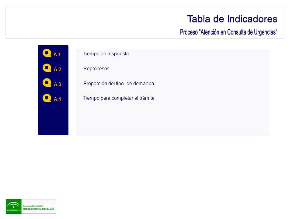 Proceso Atención en Consulta de Urgencias