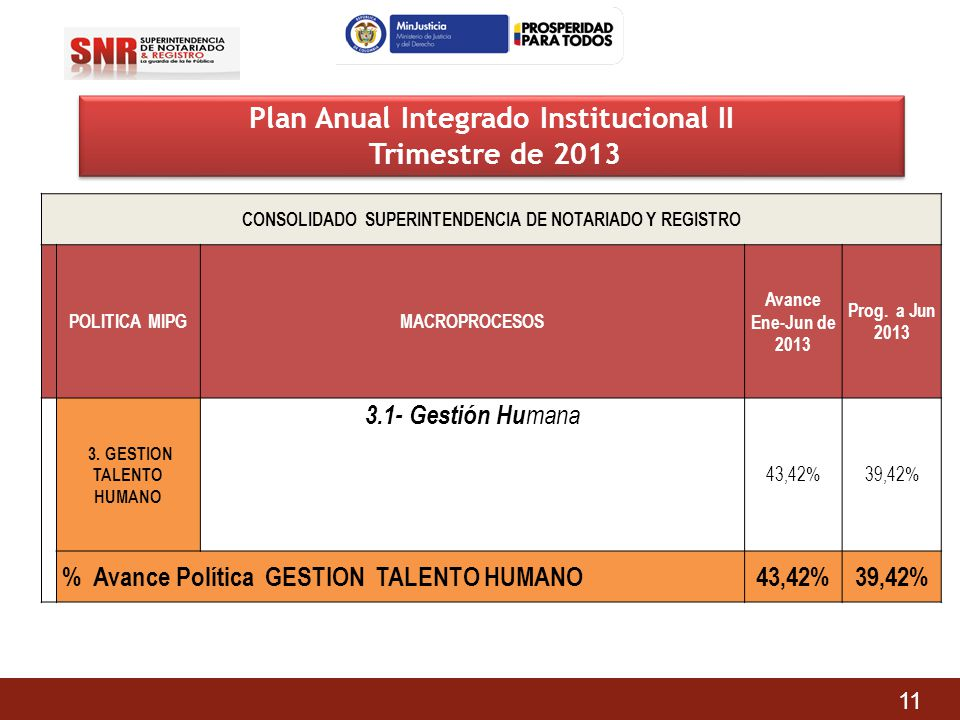 Plan Anual Integrado Institucional II Trimestre de 2013