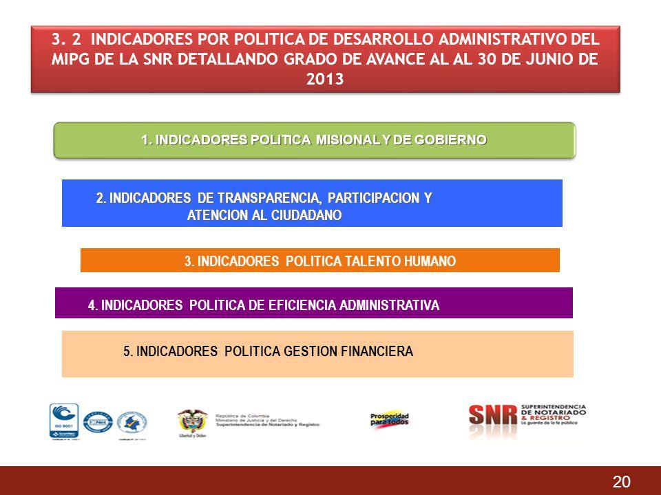 3. 2 INDICADORES POR POLITICA DE DESARROLLO ADMINISTRATIVO DEL MIPG DE LA SNR DETALLANDO GRADO DE AVANCE AL AL 30 DE JUNIO DE 2013