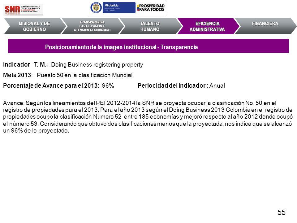55 Posicionamiento de la imagen institucional - Transparencia