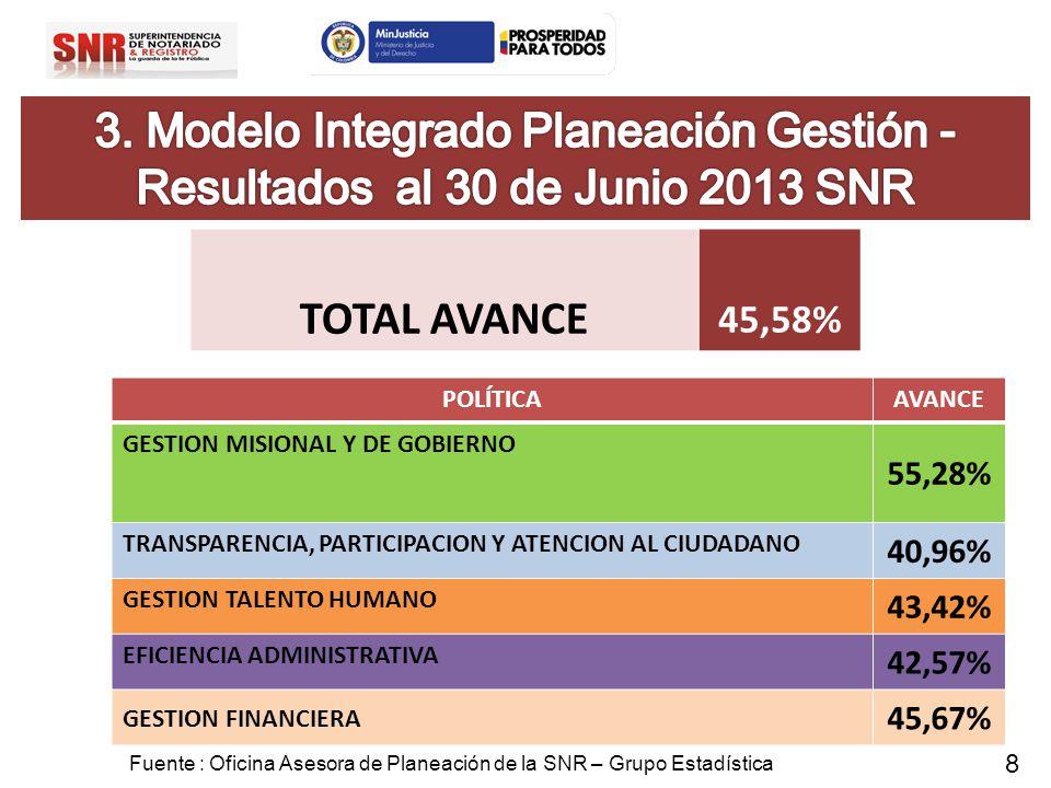 3. Modelo Integrado Planeación Gestión -