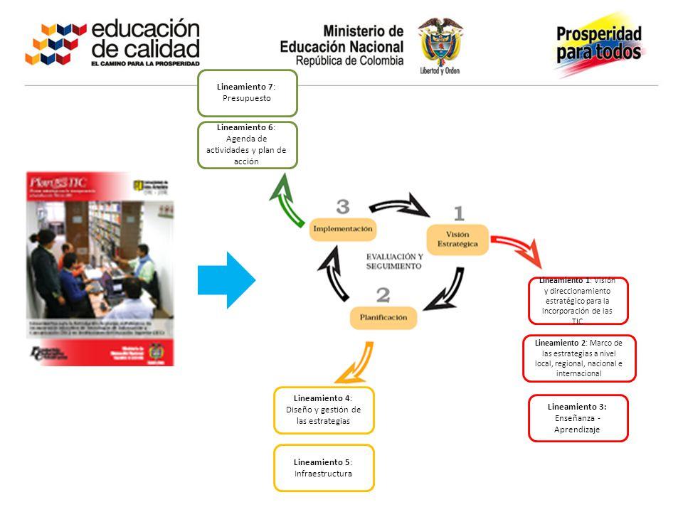 Lineamiento 3: Enseñanza - Aprendizaje