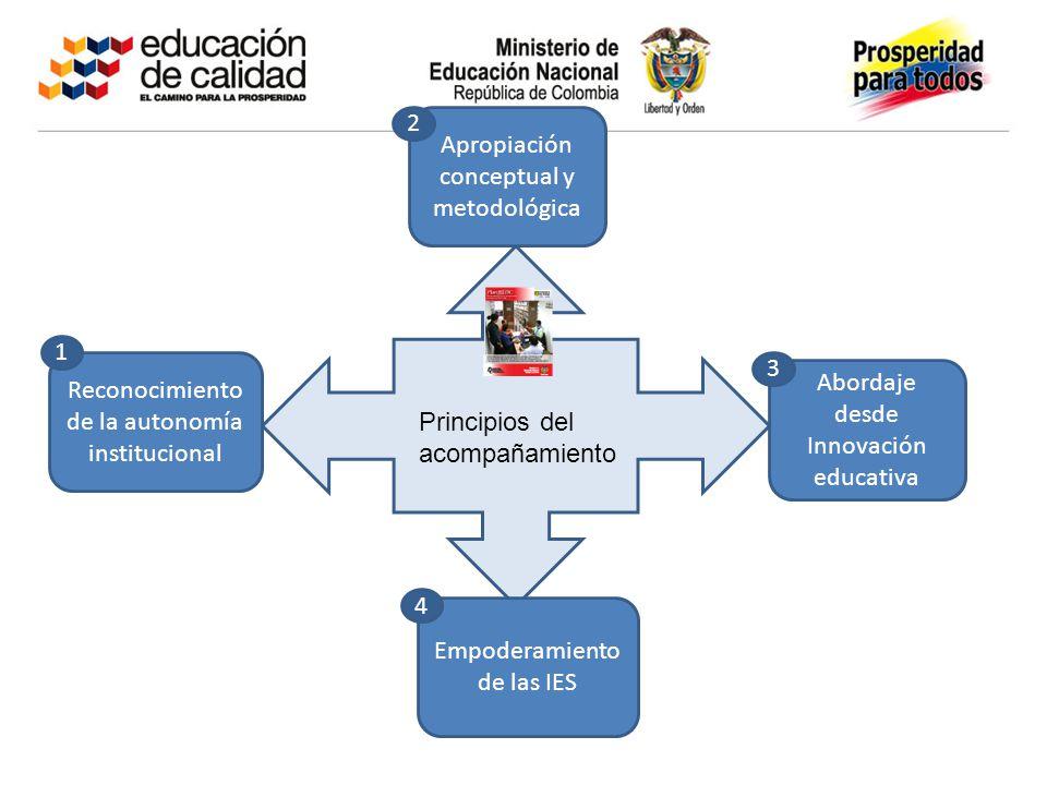 Apropiación conceptual y metodológica