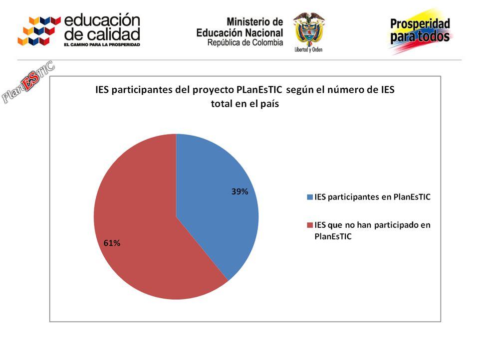 El numero total de IES en el pais es: 289 IES y 54 seccionales (dato suministrado por la oficina de tecnología.)