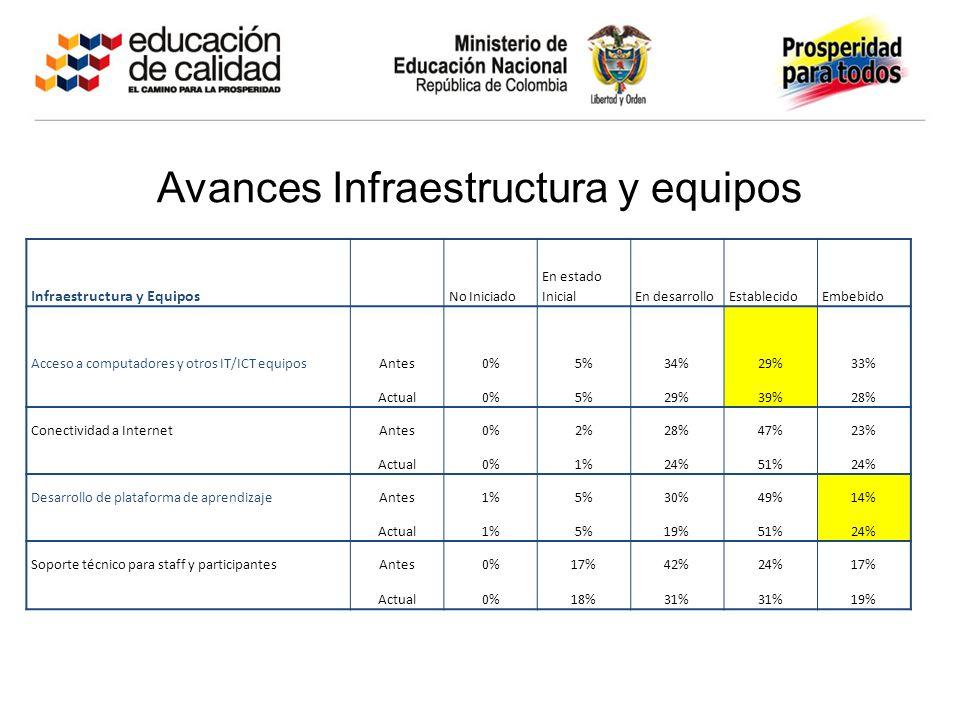 Avances Infraestructura y equipos
