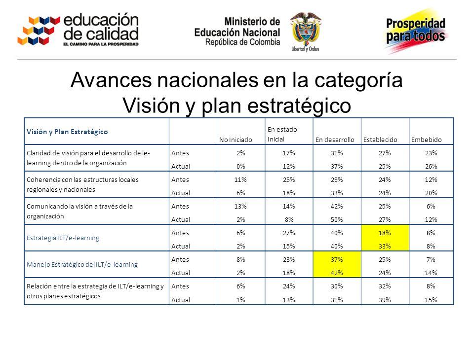 Avances nacionales en la categoría Visión y plan estratégico