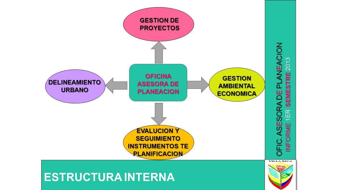 ESTRUCTURA INTERNA OFIC. ASESORA DE PLANEACION GESTION DE PROYECTOS