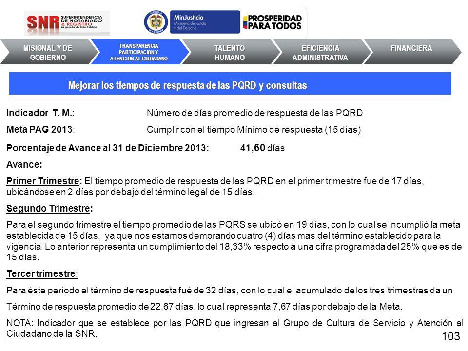 103 Mejorar los tiempos de respuesta de las PQRD y consultas