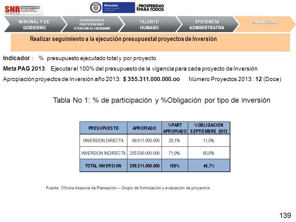 Tabla No 1: % de participación y %Obligación por tipo de inversión