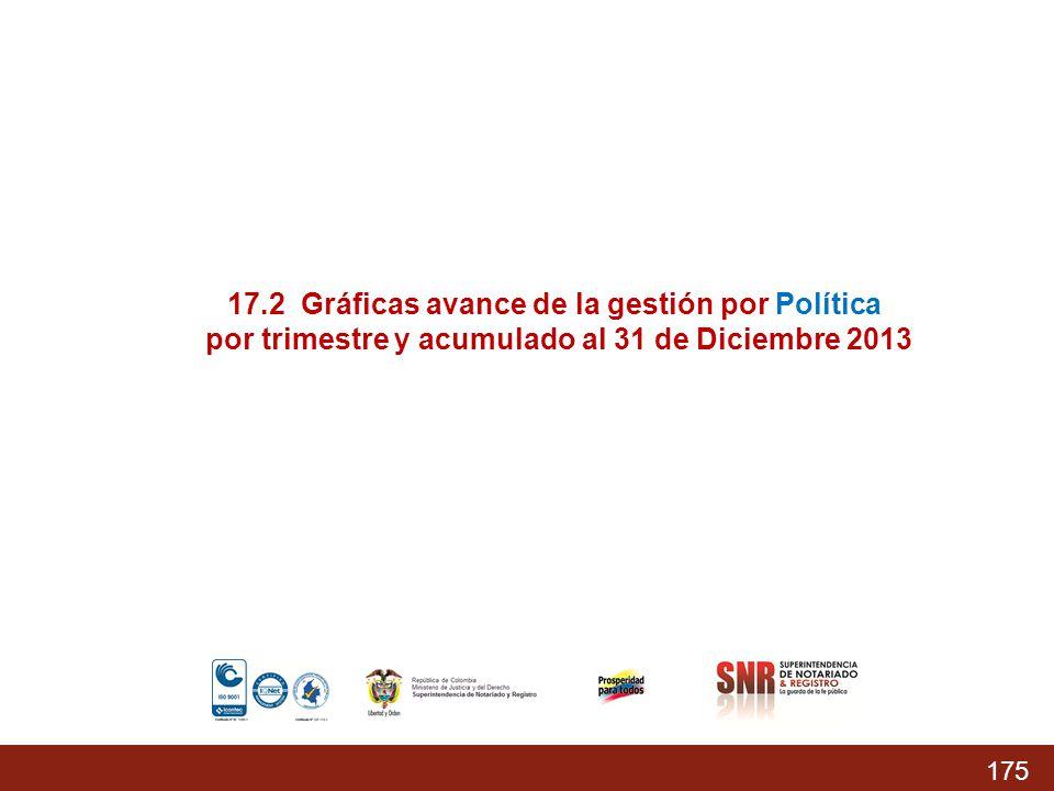 17.2 Gráficas avance de la gestión por Política