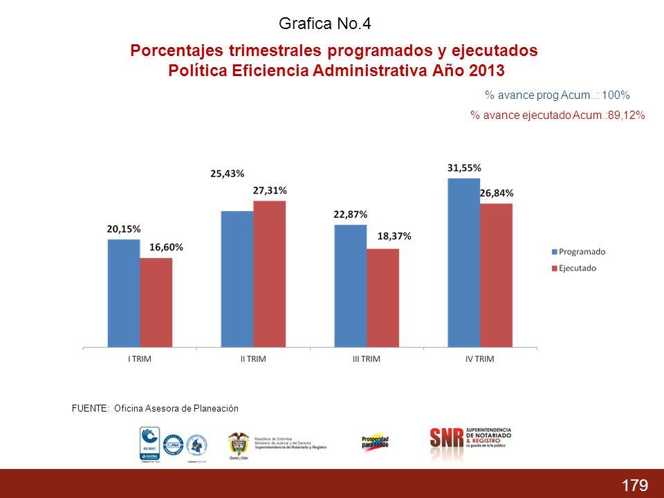 Porcentajes trimestrales programados y ejecutados