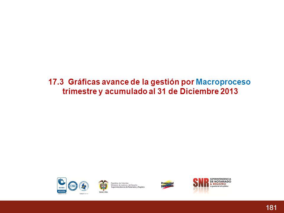 17.3 Gráficas avance de la gestión por Macroproceso
