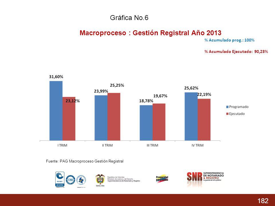 Macroproceso : Gestión Registral Año 2013