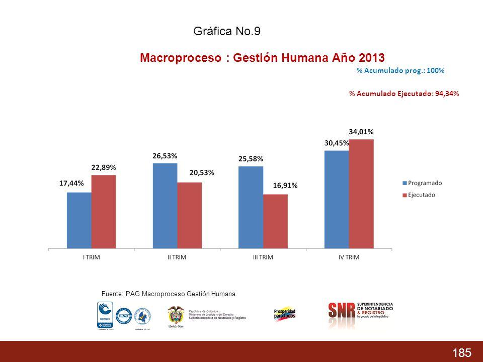 Macroproceso : Gestión Humana Año 2013
