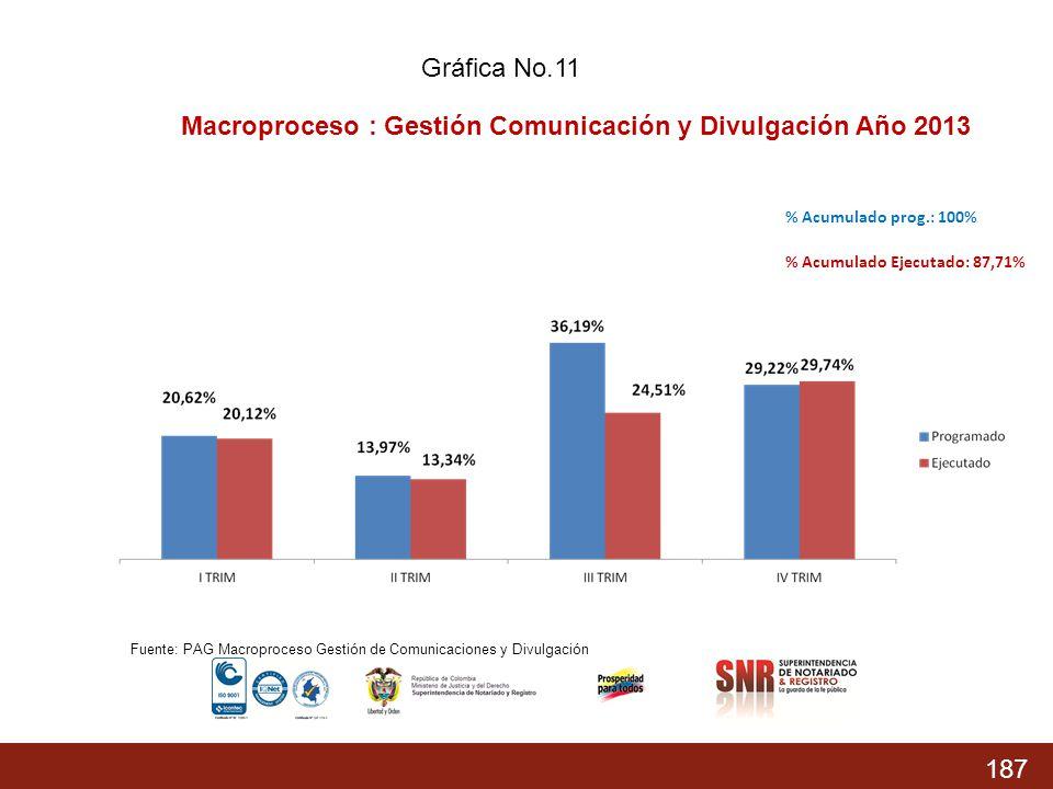 Macroproceso : Gestión Comunicación y Divulgación Año 2013
