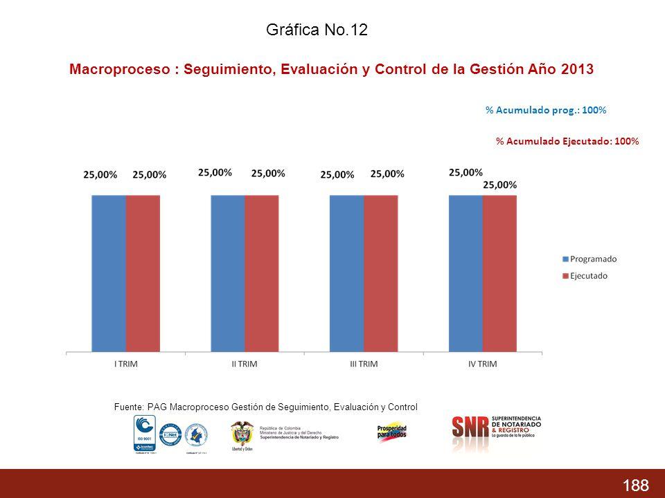 Gráfica No.12 Macroproceso : Seguimiento, Evaluación y Control de la Gestión Año 2013. % Acumulado prog.: 100%