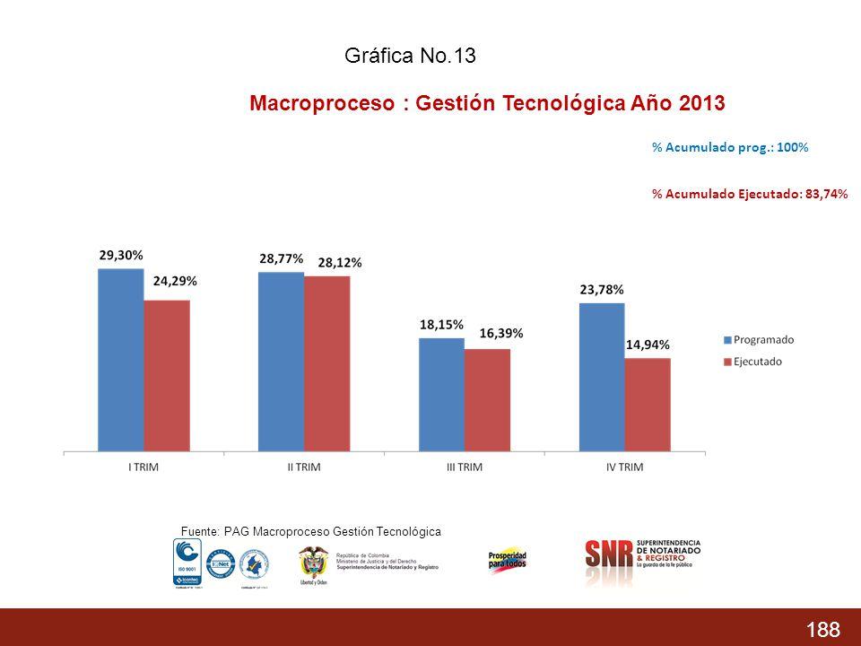 Macroproceso : Gestión Tecnológica Año 2013