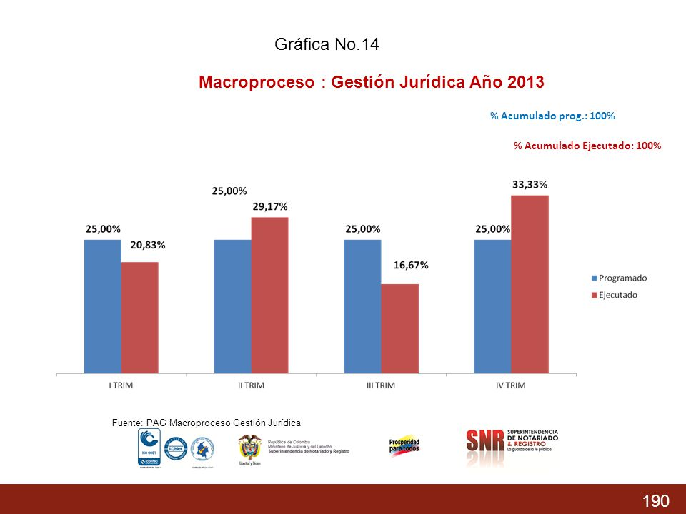 Macroproceso : Gestión Jurídica Año 2013