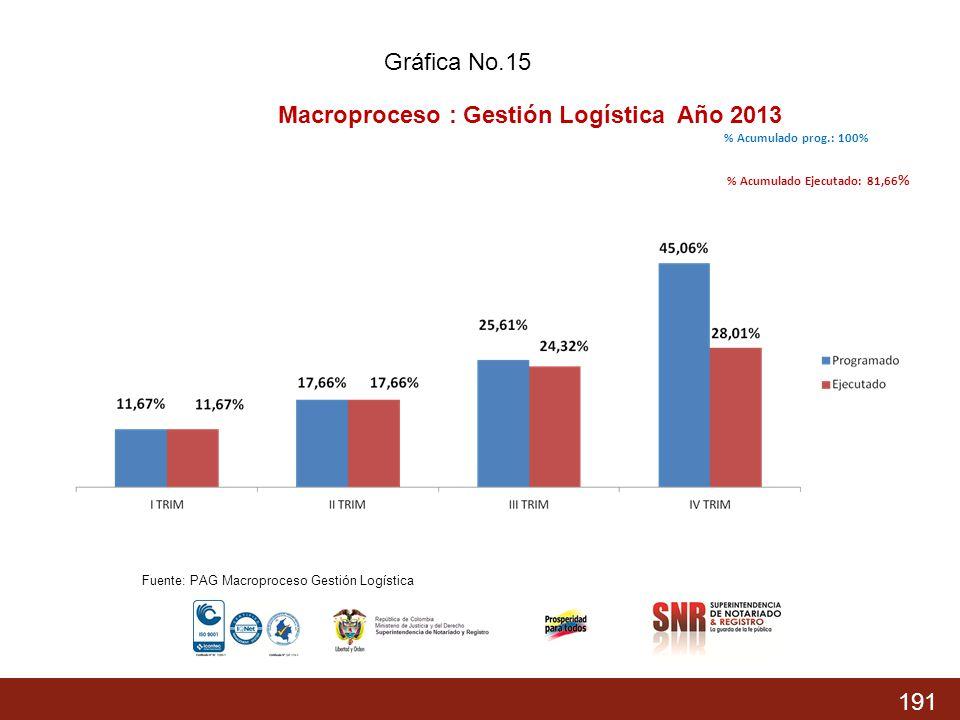 Macroproceso : Gestión Logística Año 2013