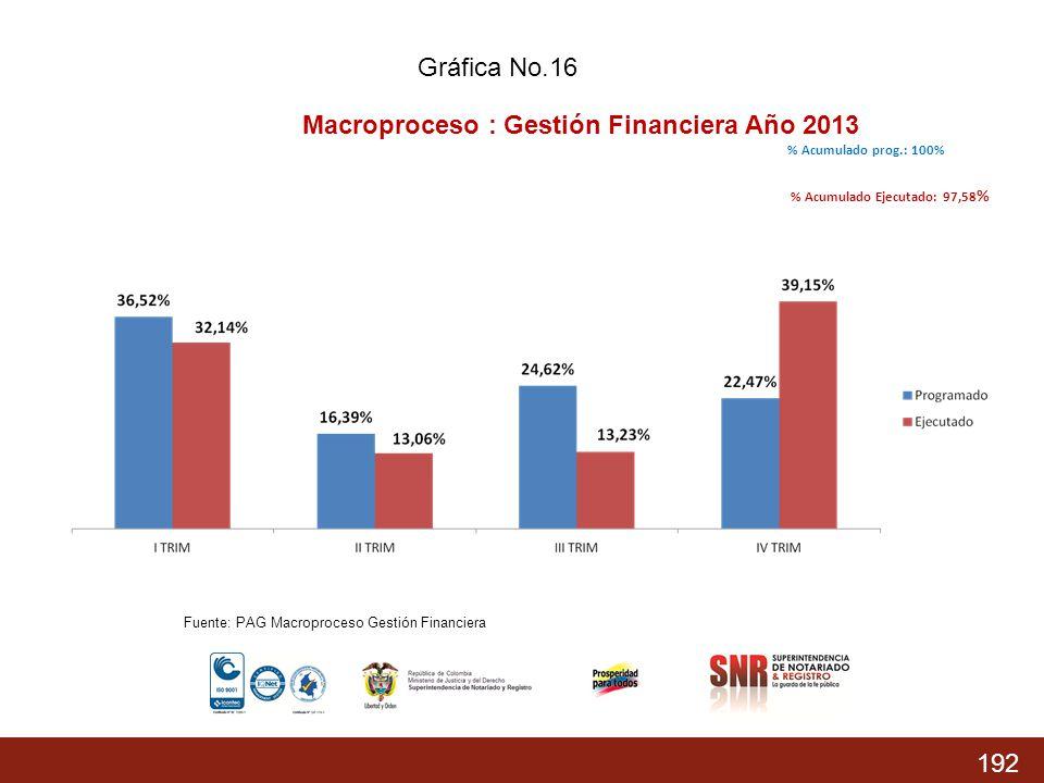 Macroproceso : Gestión Financiera Año 2013
