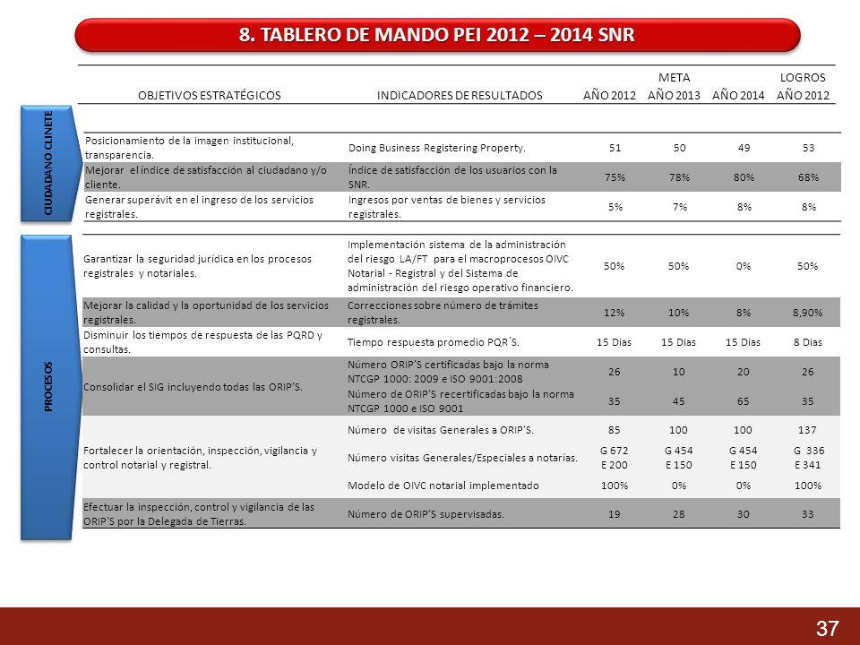 8. TABLERO DE MANDO PEI 2012 – 2014 SNR