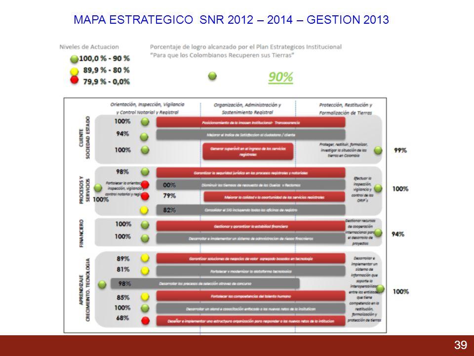 MAPA ESTRATEGICO SNR 2012 – 2014 – GESTION 2013