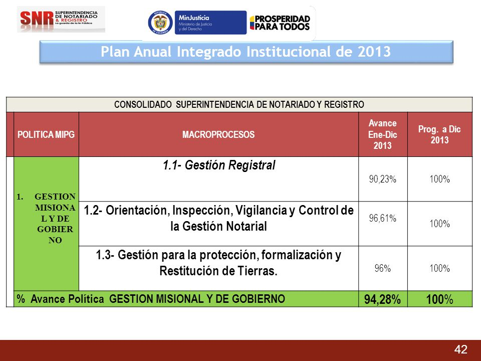 Plan Anual Integrado Institucional de 2013