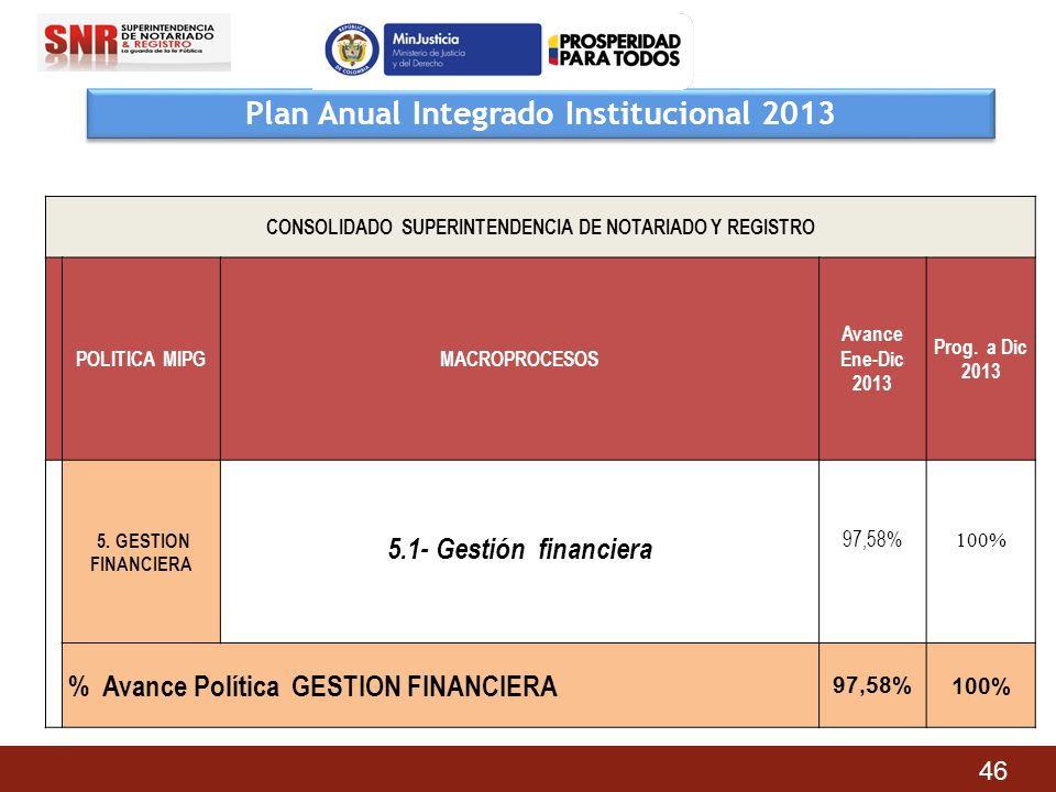 Plan Anual Integrado Institucional 2013