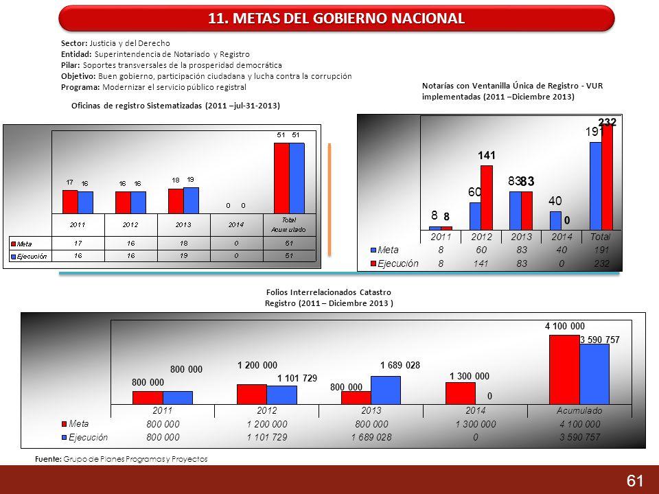 11. METAS DEL GOBIERNO NACIONAL