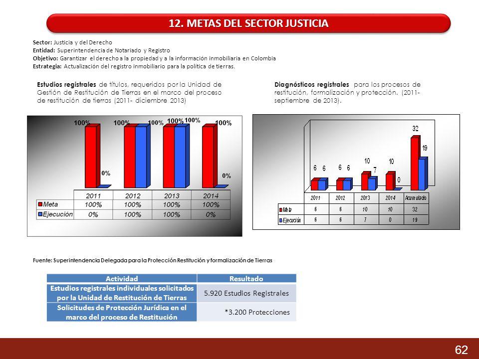 12. METAS DEL SECTOR JUSTICIA