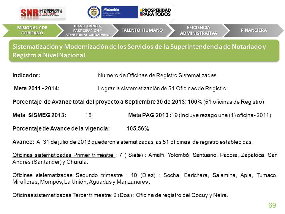 MISIONAL Y DE GOBIERNO TRANSPARENCIA, PARTICIPACION Y ATENCION AL CIUDADANO. TALENTO HUMANO. EFICIENCIA ADMINISTRATIVA.