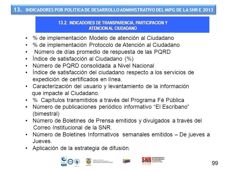 % de implementación Modelo de atención al Ciudadano