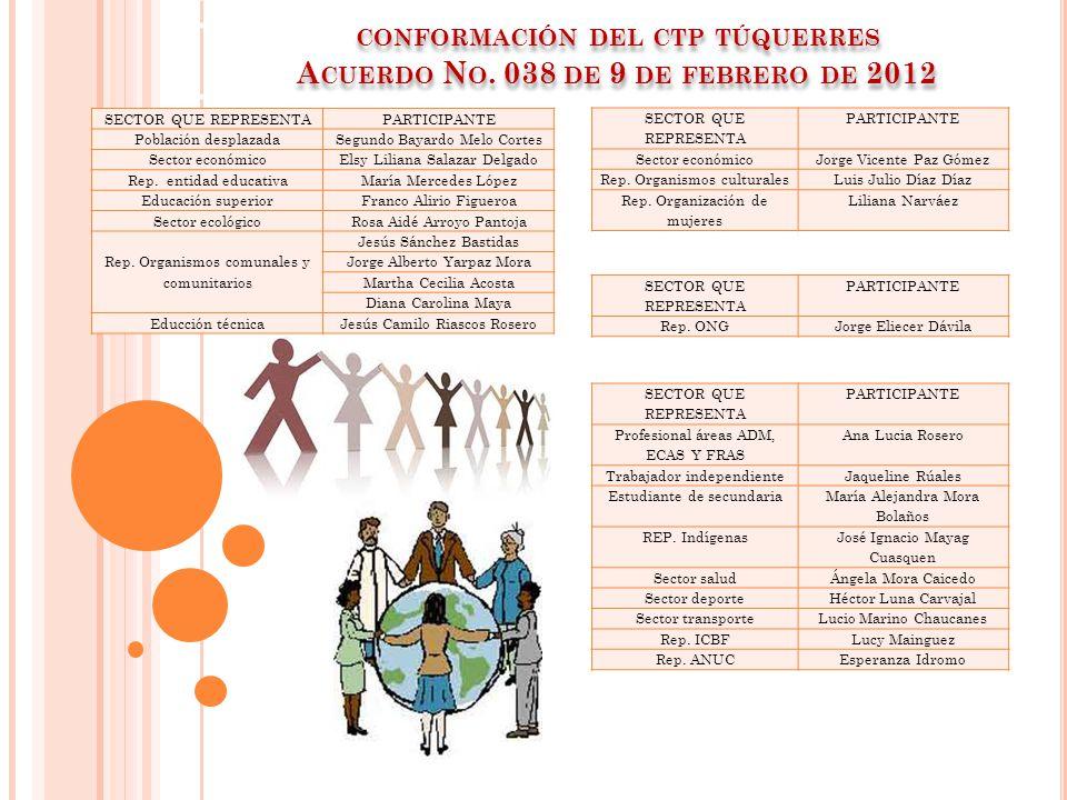 conformación del ctp túquerres Acuerdo No. 038 de 9 de febrero de 2012