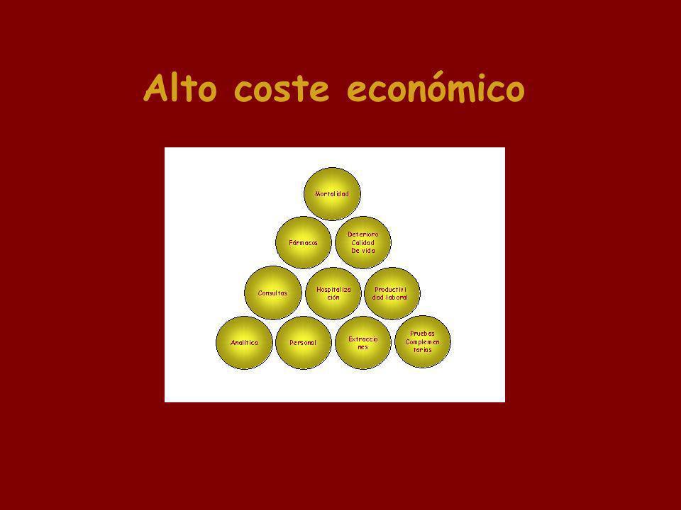 Alto coste económico