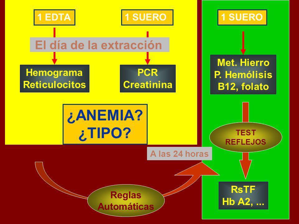 ¿ANEMIA ¿TIPO El día de la extracción Hemograma Reticulocitos PCR