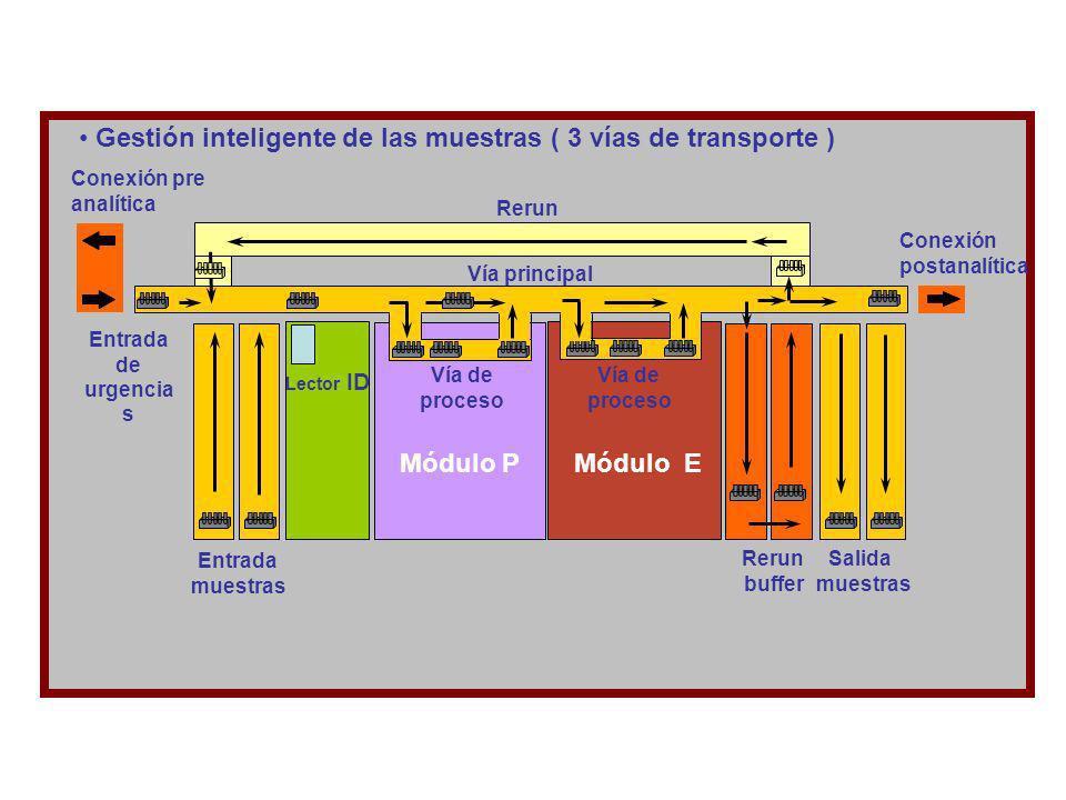 Gestión inteligente de las muestras ( 3 vías de transporte )