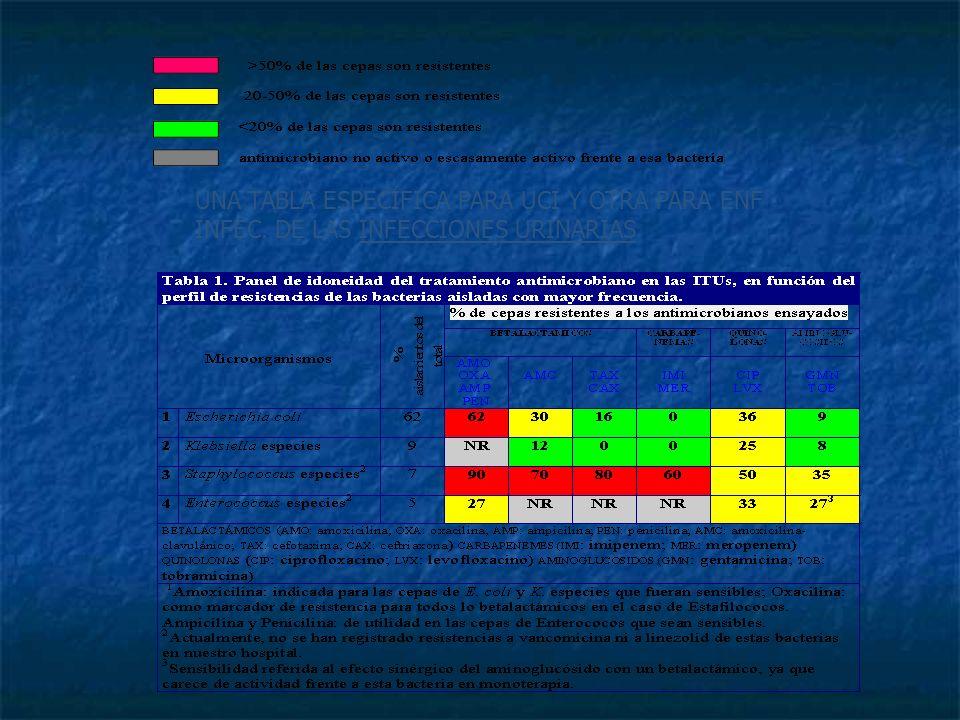 Interpretación de los códigos de colores: