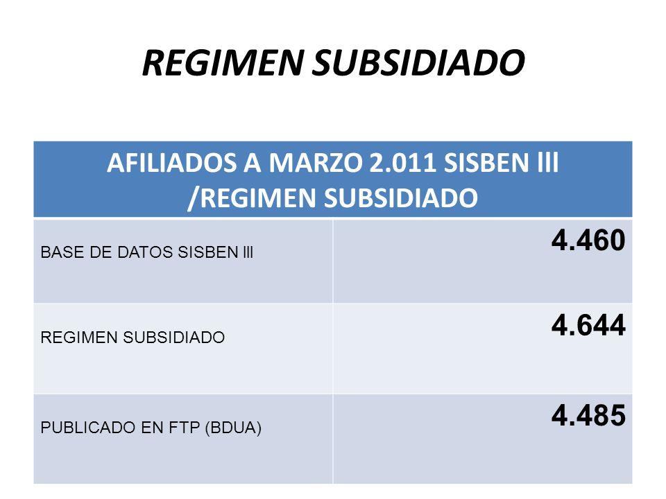AFILIADOS A MARZO 2.011 SISBEN lll /REGIMEN SUBSIDIADO